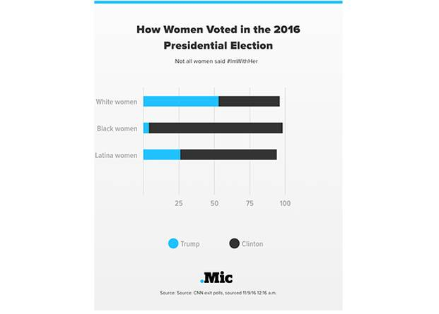 how women voted in the 2016 election